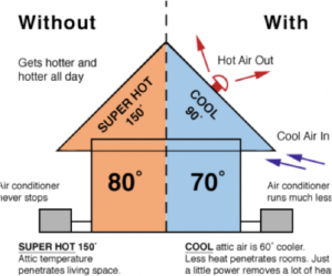 animated-diagram-showing-home-without-and-with-attic-ventilation