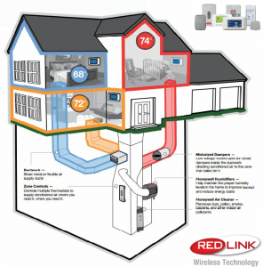 animated-diagram-showing-how-zoning-works-with-redlink-wireless-technology-logo